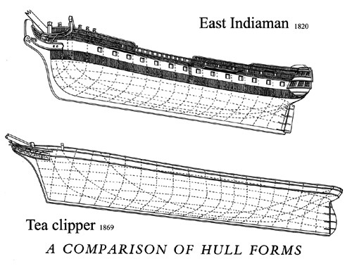 list of synonyms and antonyms of the word  ship hull